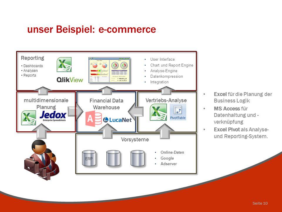 unser Beispiel: e-commerce