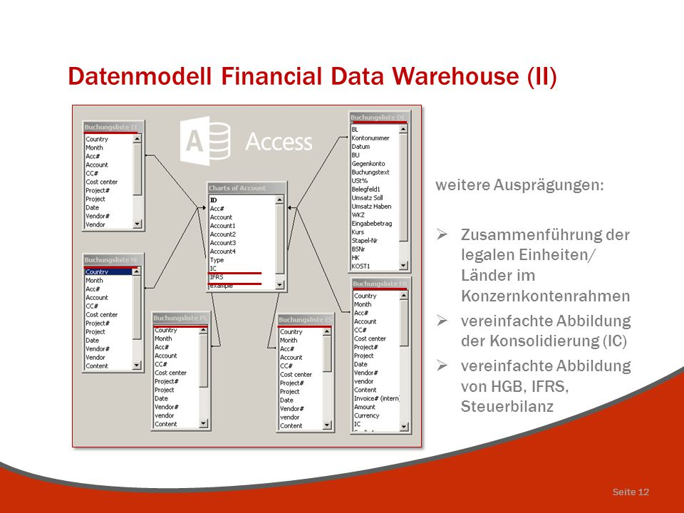 Datenmodell Financial Data Warehouse (II)
