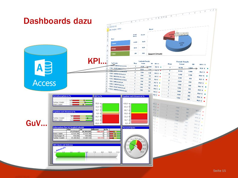 Dashboards dazu GuV... KPI… Seite 15