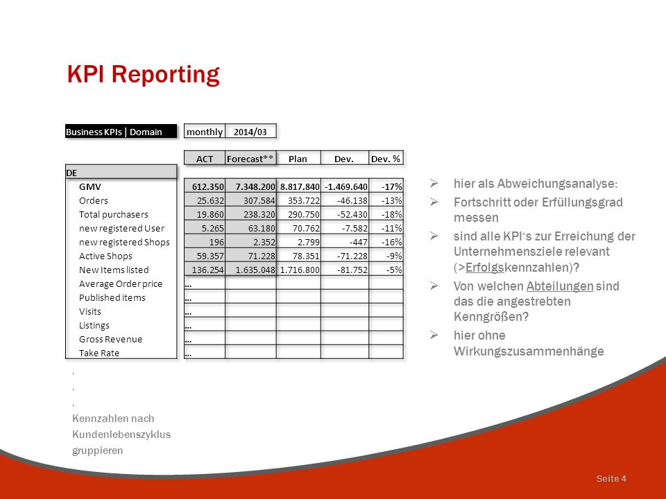 KPI Reporting hier als Abweichungsanalyse: