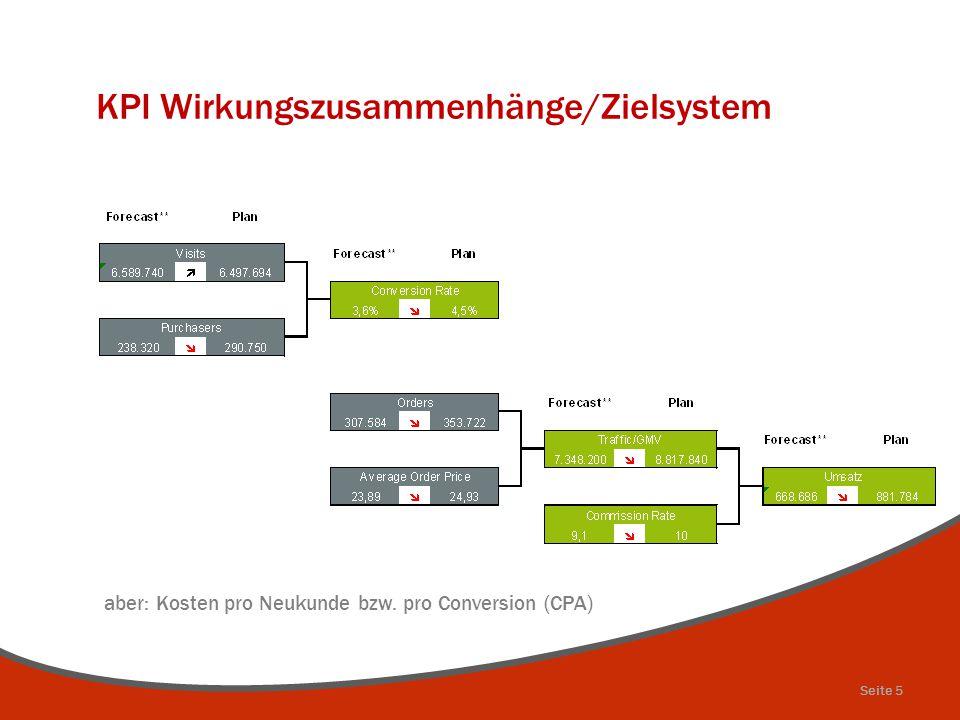 KPI Wirkungszusammenhänge/Zielsystem