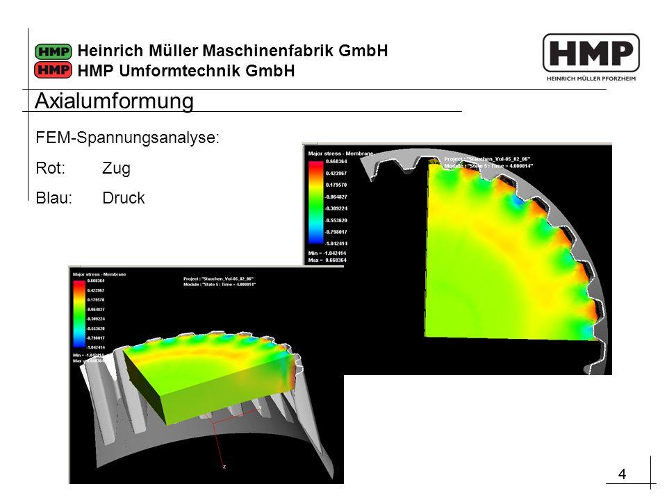 Axialumformung FEM-Spannungsanalyse: Rot: Zug Blau: Druck