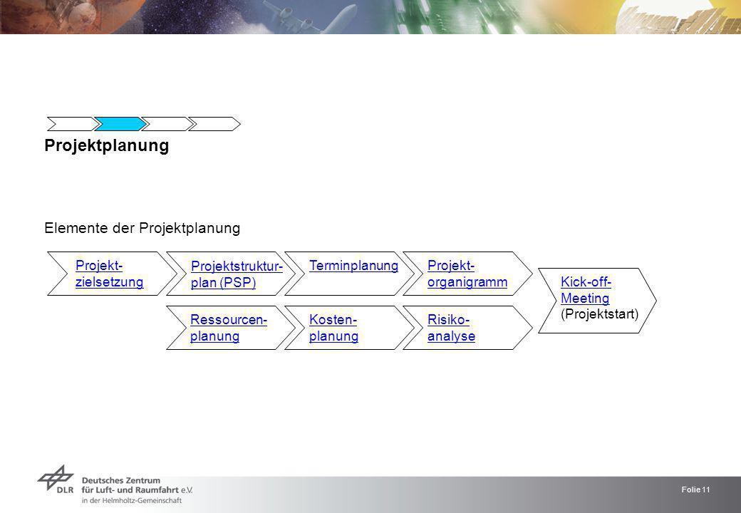 Projektplanung Elemente der Projektplanung Projekt- zielsetzung