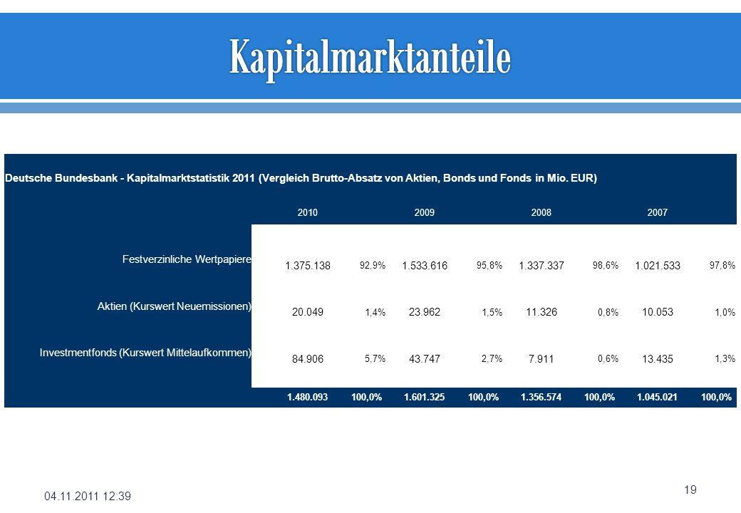 Kapitalmarktanteile 04.11.2011 12:39