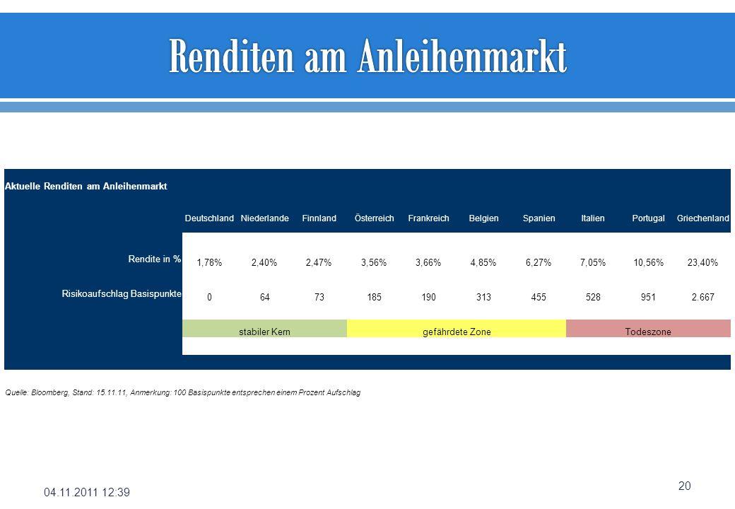Renditen am Anleihenmarkt