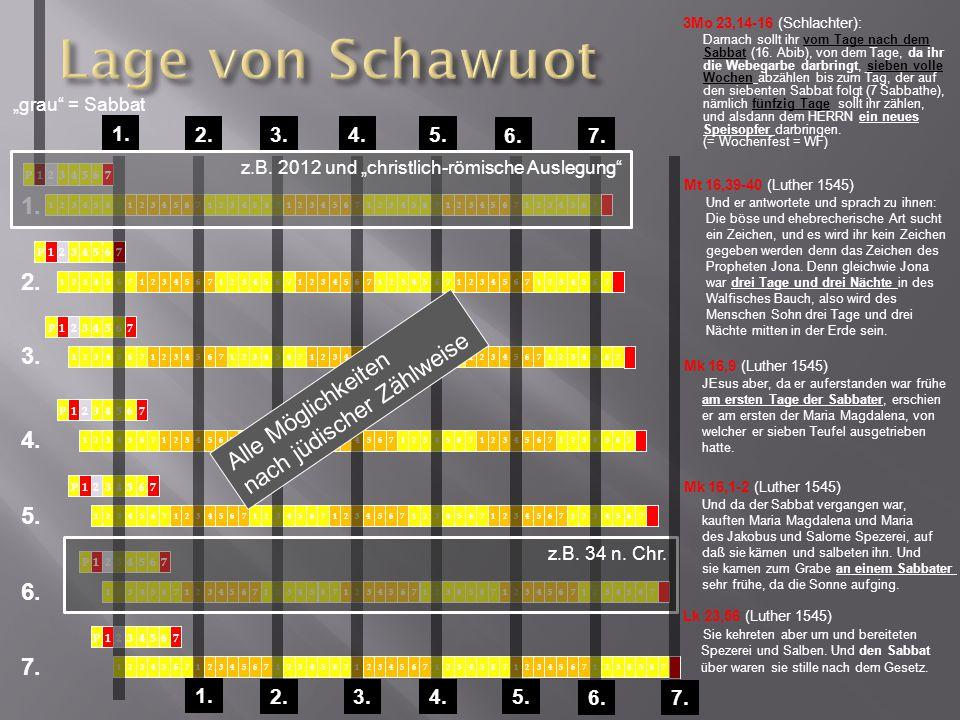 Lage von Schawuot 1. 2. 3. Alle Möglichkeiten nach jüdischer Zählweise