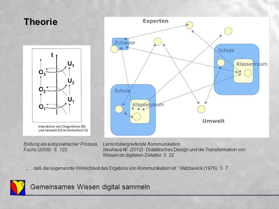 Theorie Gemeinsames Wissen digital sammeln