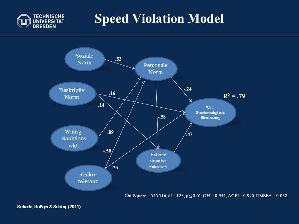 Speed Violation Model R2 = .79 Soziale Norm Personale Norm