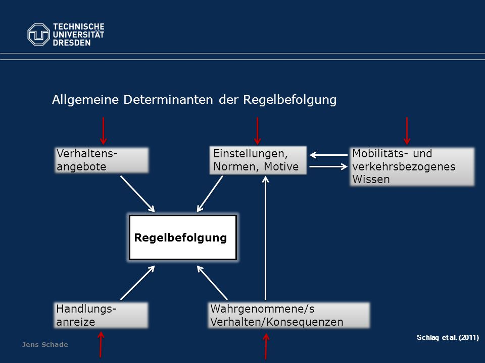Allgemeine Determinanten der Regelbefolgung
