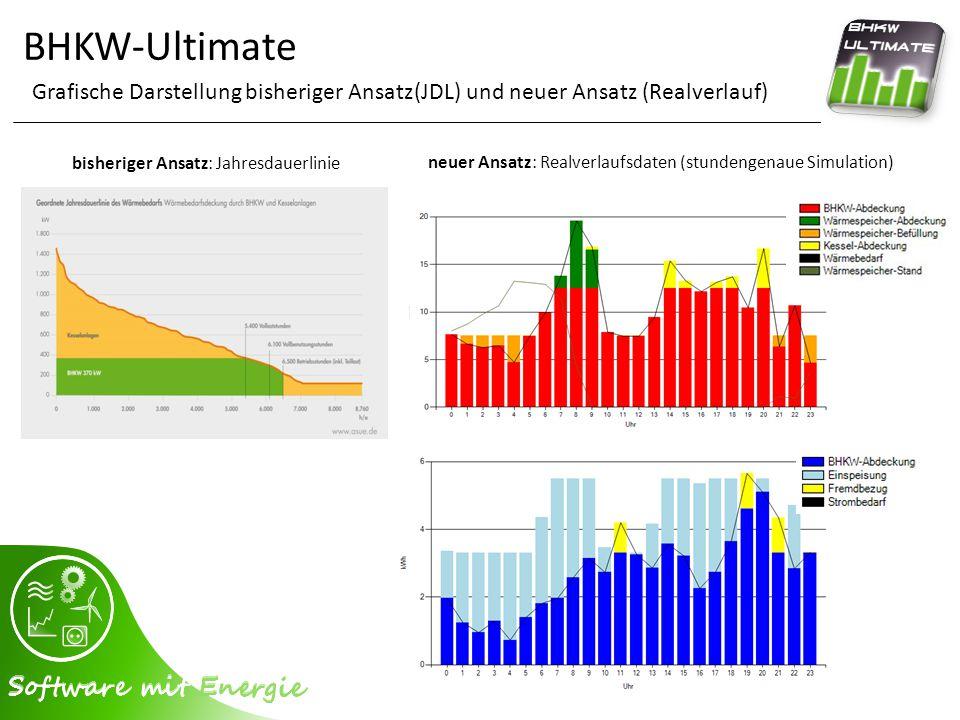 BHKW-Ultimate Grafische Darstellung bisheriger Ansatz(JDL) und neuer Ansatz (Realverlauf) bisheriger Ansatz: Jahresdauerlinie.