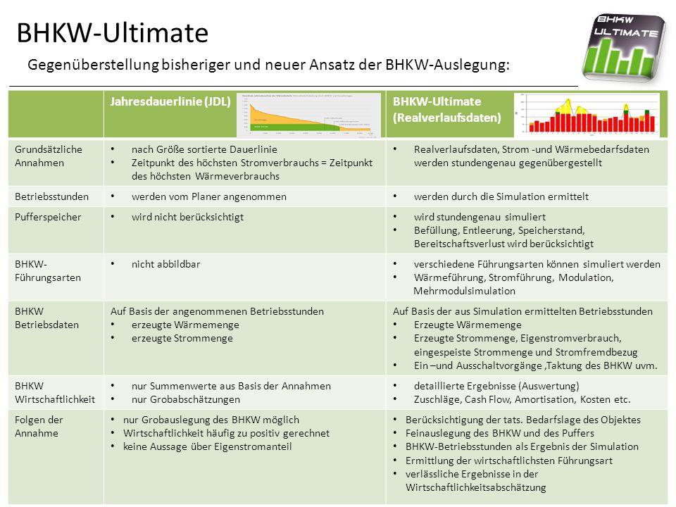 BHKW-Ultimate Gegenüberstellung bisheriger und neuer Ansatz der BHKW-Auslegung: Jahresdauerlinie (JDL)
