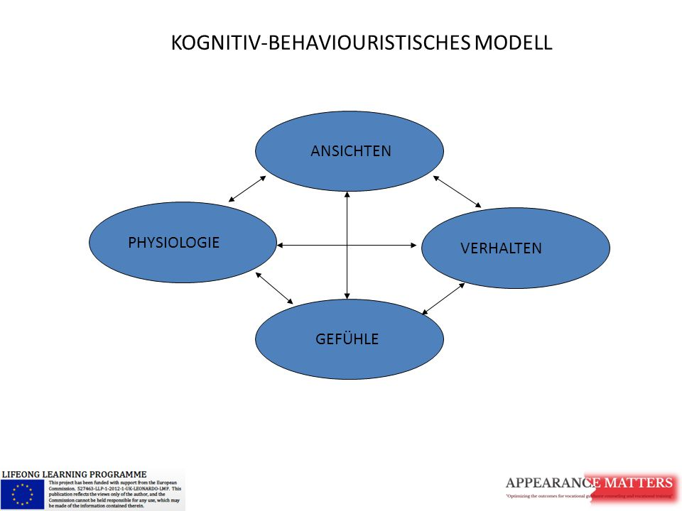KOGNITIV-BEHAVIOURISTISCHES MODELL
