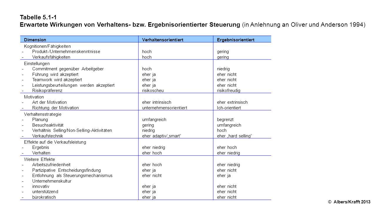 Tabelle 5.1-1 Erwartete Wirkungen von Verhaltens- bzw. Ergebnisorientierter Steuerung (in Anlehnung an Oliver und Anderson 1994)