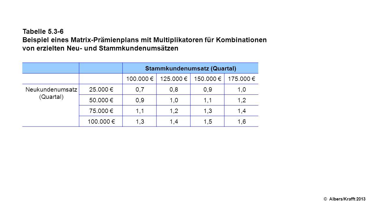 Stammkundenumsatz (Quartal)