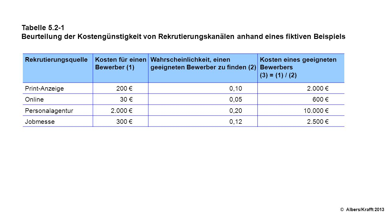 Tabelle 5.2-1 Beurteilung der Kostengünstigkeit von Rekrutierungskanälen anhand eines fiktiven Beispiels.