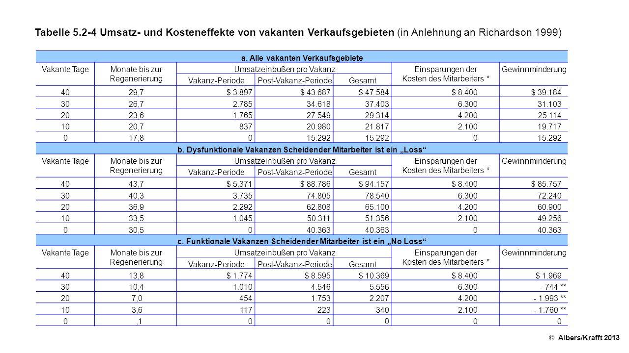 Tabelle 5.2-4 Umsatz- und Kosteneffekte von vakanten Verkaufsgebieten (in Anlehnung an Richardson 1999)