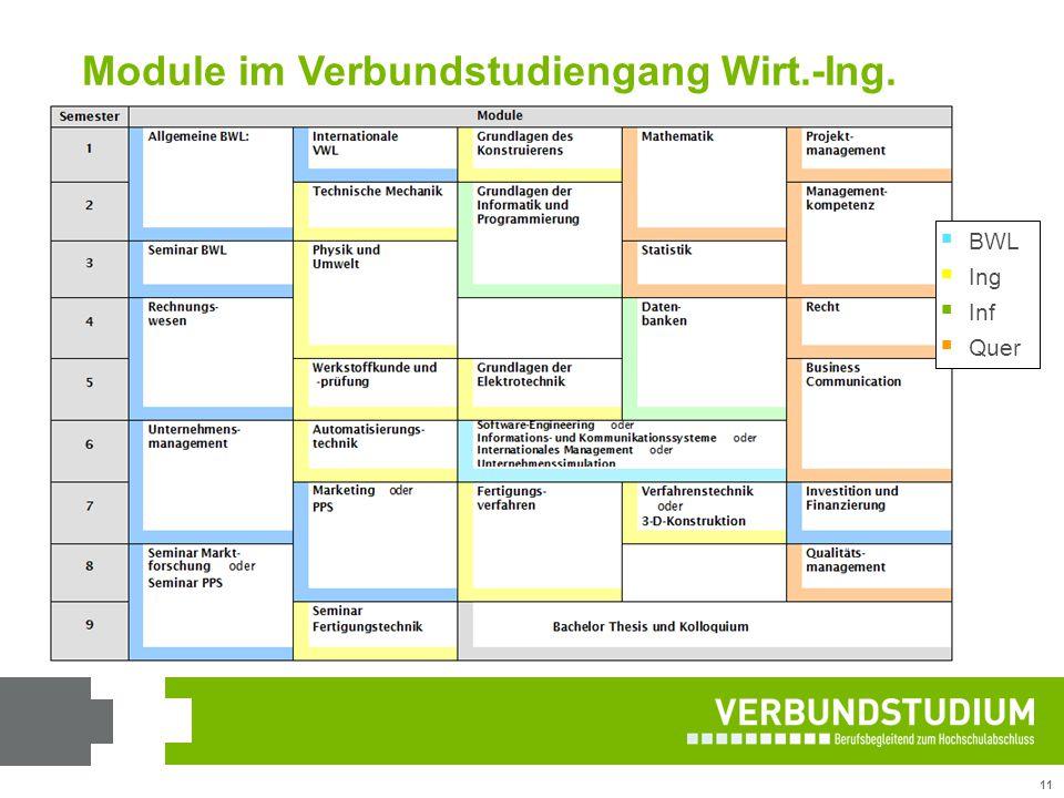 Module im Verbundstudiengang Wirt.-Ing.