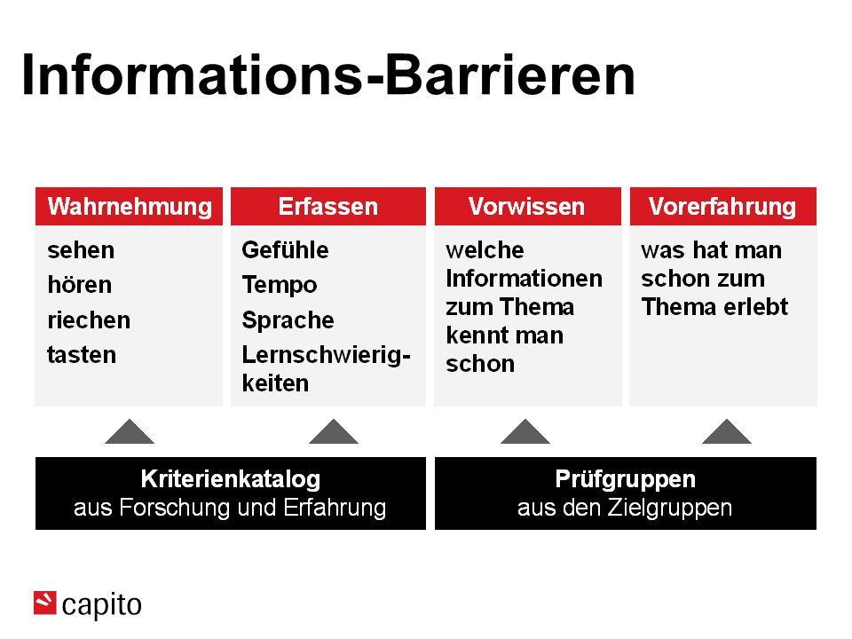 Informations-Barrieren