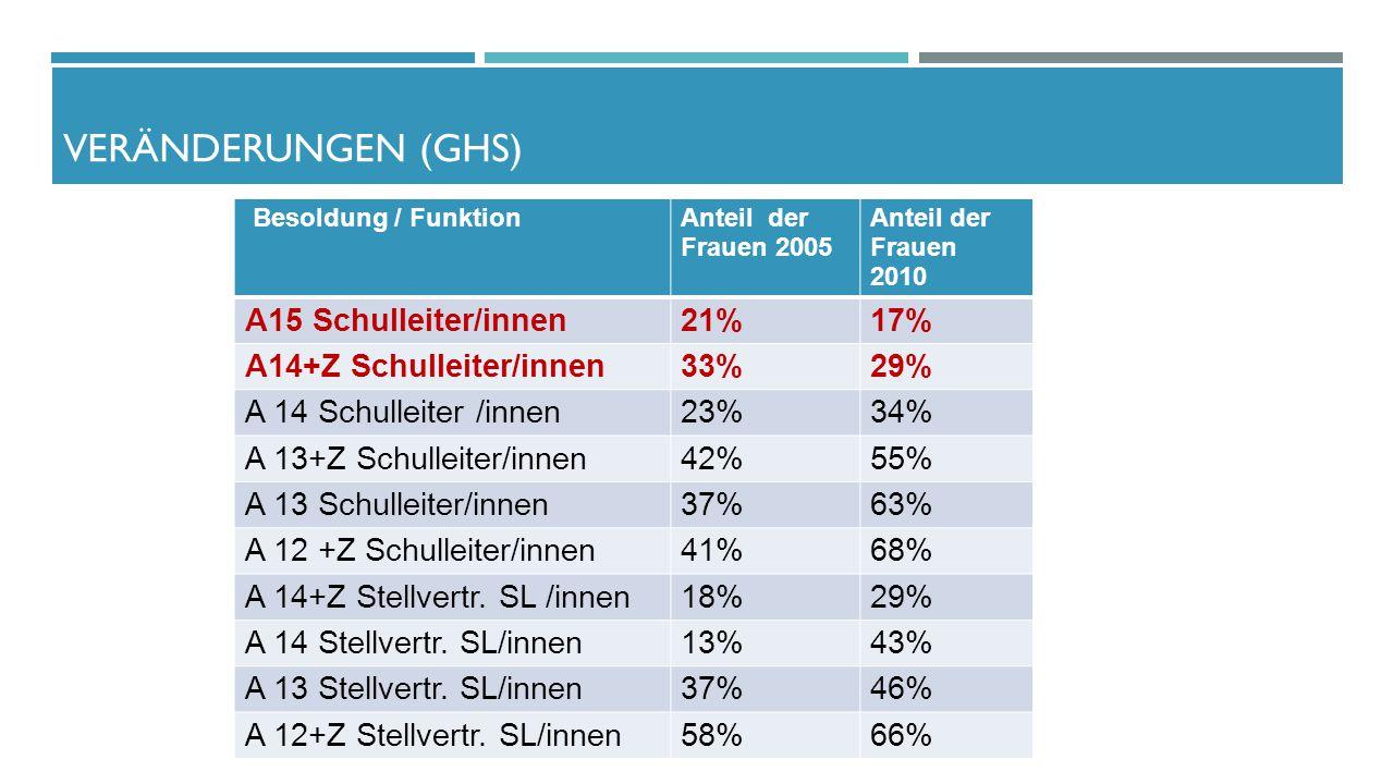 Veränderungen (GHS) A15 Schulleiter/innen 21% 17%
