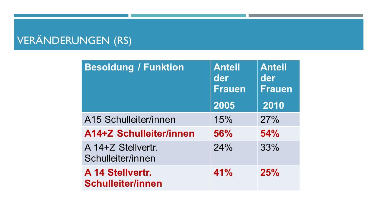 Veränderungen (RS) Besoldung / Funktion Anteil der Frauen 2005 2010