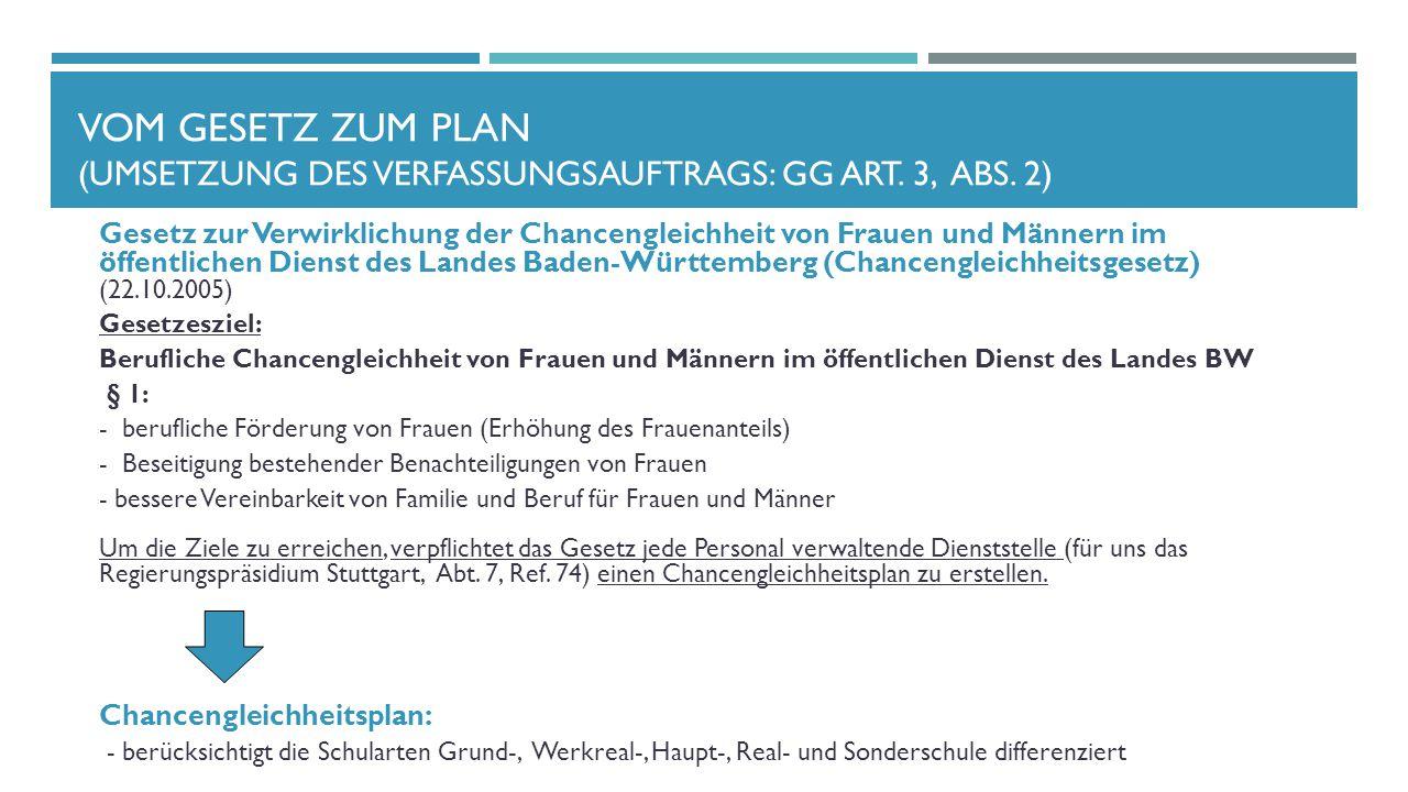 Vom Gesetz zum Plan (Umsetzung des Verfassungsauftrags: GG Art. 3, Abs