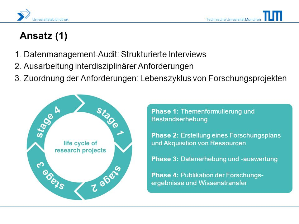 Ansatz (1) 1. Datenmanagement-Audit: Strukturierte Interviews