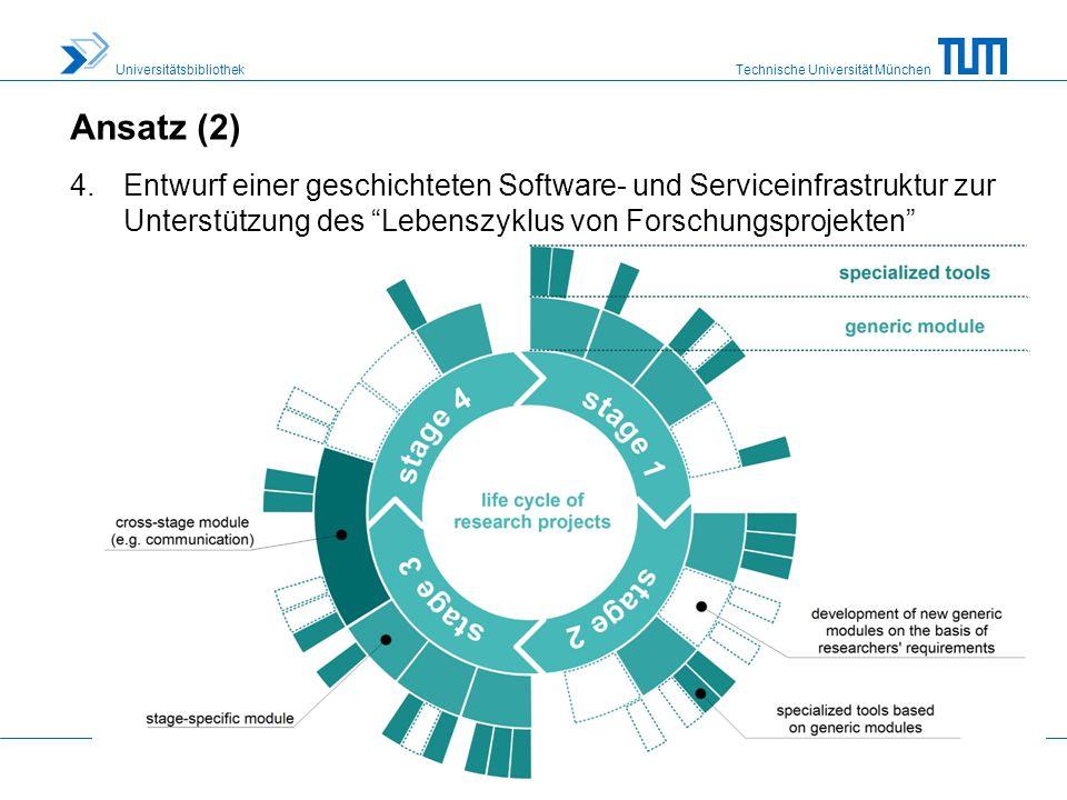 Ansatz (2) Entwurf einer geschichteten Software- und Serviceinfrastruktur zur Unterstützung des Lebenszyklus von Forschungsprojekten