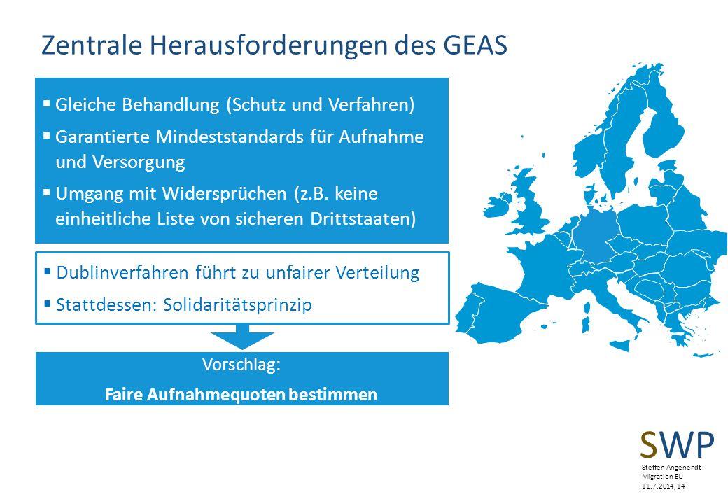 Zentrale Herausforderungen des GEAS
