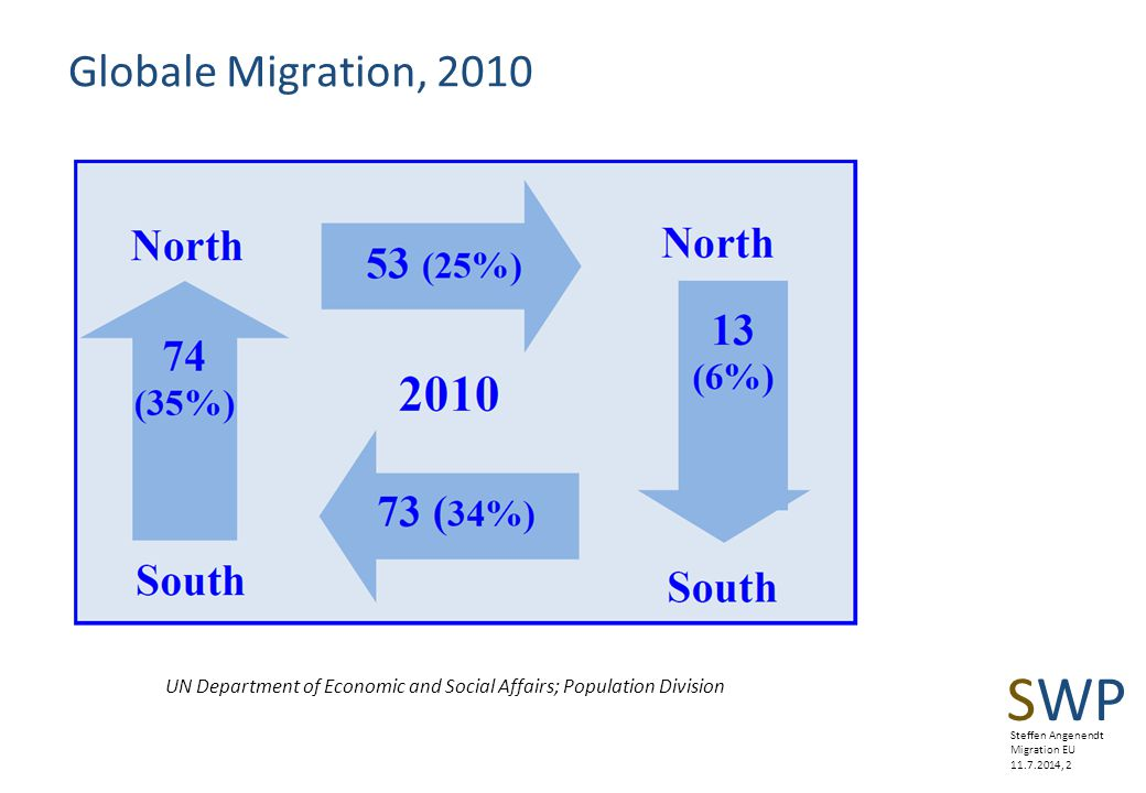 Globale Migration, 2010 UN Department of Economic and Social Affairs; Population Division