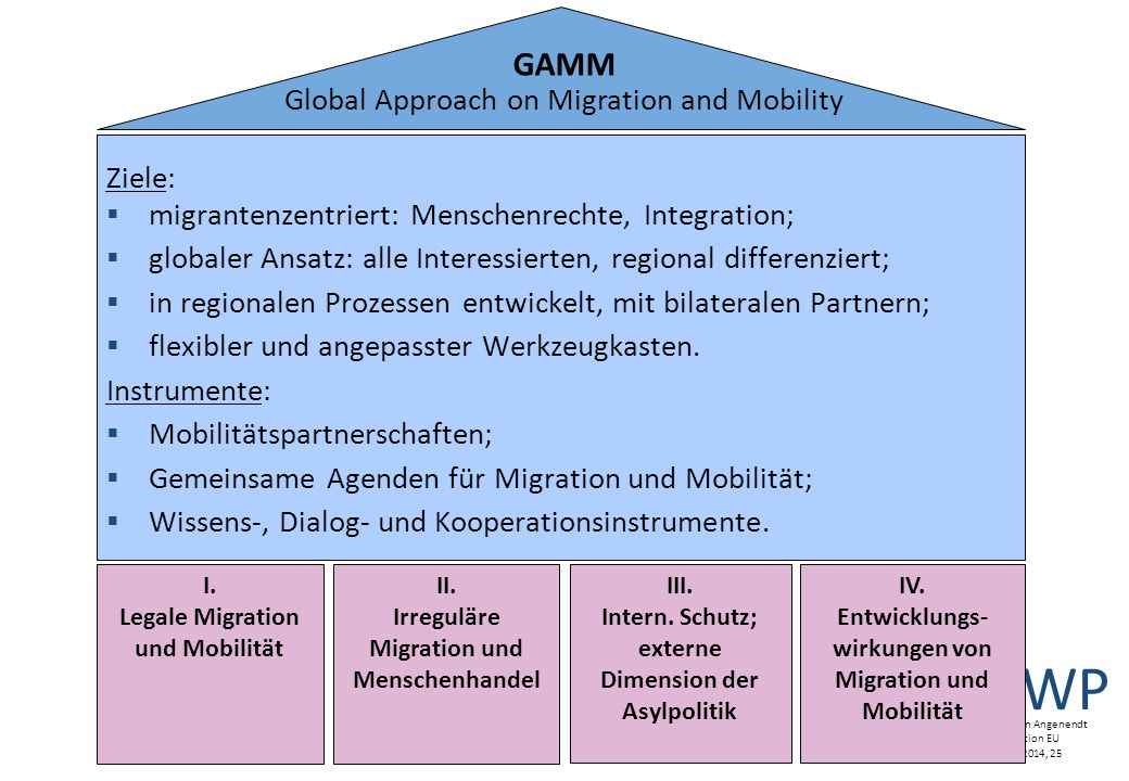 GAMM Global Approach on Migration and Mobility Ziele: