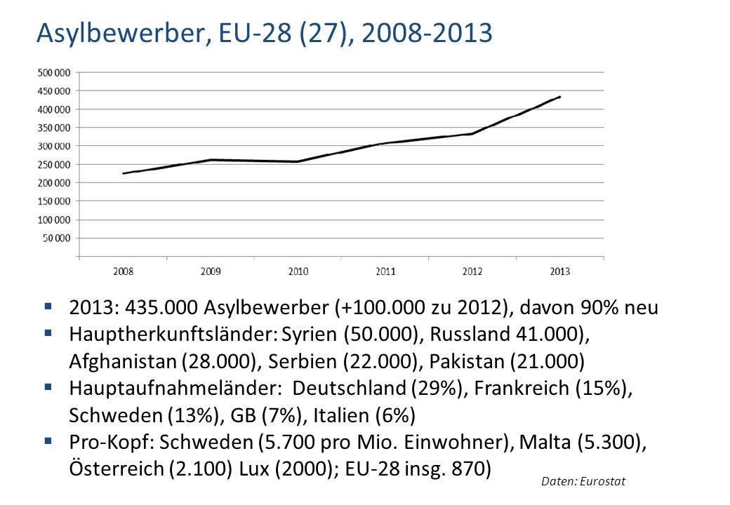 Asylbewerber, EU-28 (27), 2008-2013 2013: 435.000 Asylbewerber (+100.000 zu 2012), davon 90% neu.