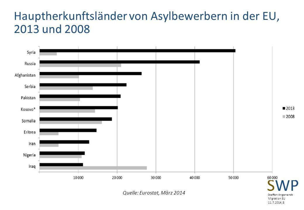 Hauptherkunftsländer von Asylbewerbern in der EU, 2013 und 2008