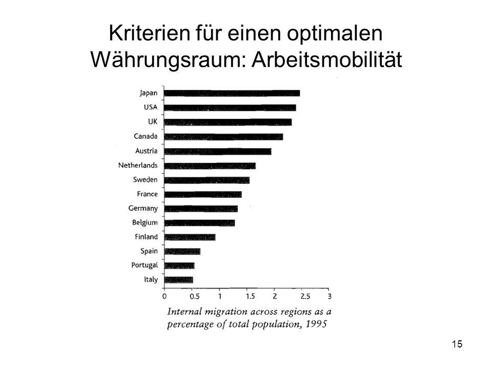 Kriterien für einen optimalen Währungsraum: Arbeitsmobilität