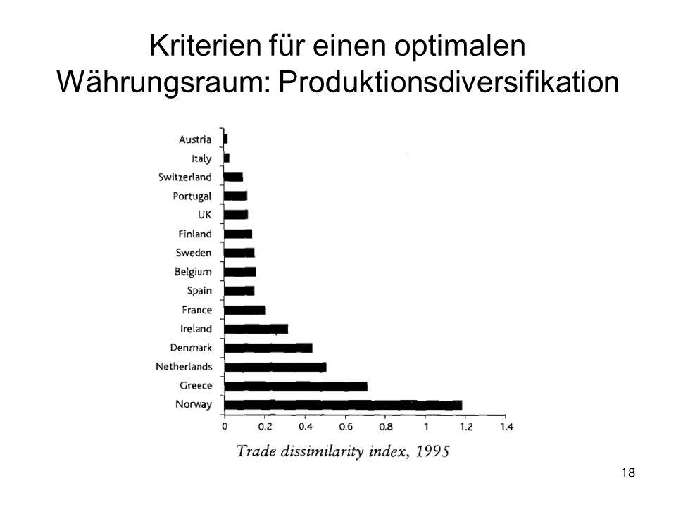 Kriterien für einen optimalen Währungsraum: Produktionsdiversifikation