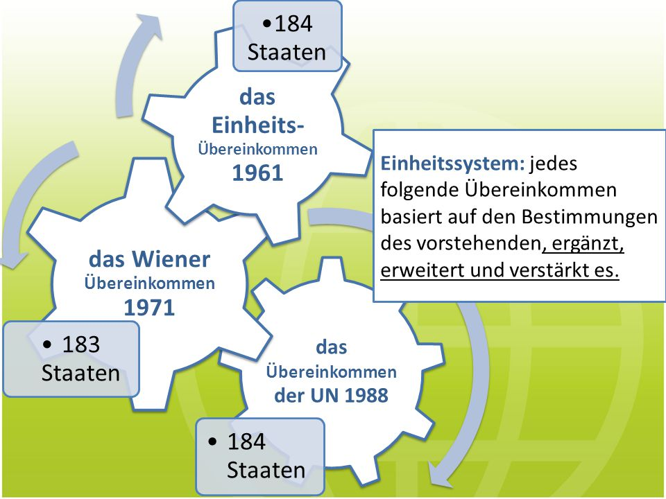 das Wiener Übereinkommen 1971 das Einheits-Übereinkommen 1961