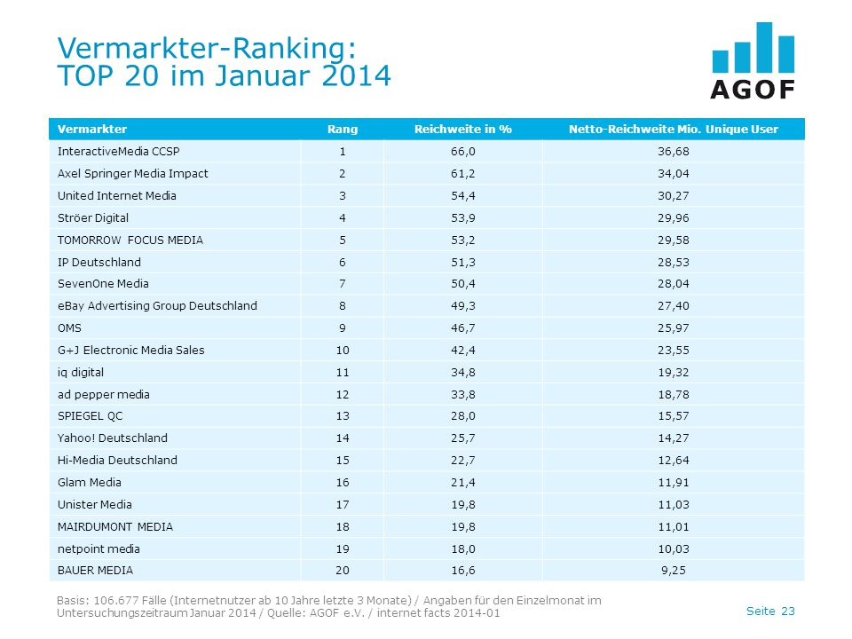 Vermarkter-Ranking: TOP 20 im Januar 2014