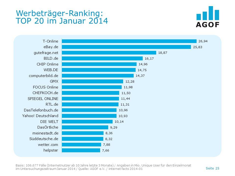 Werbeträger-Ranking: TOP 20 im Januar 2014