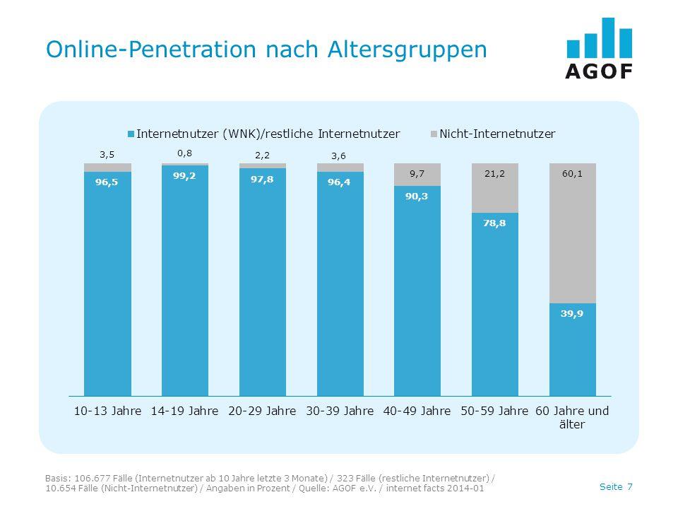 Online-Penetration nach Altersgruppen