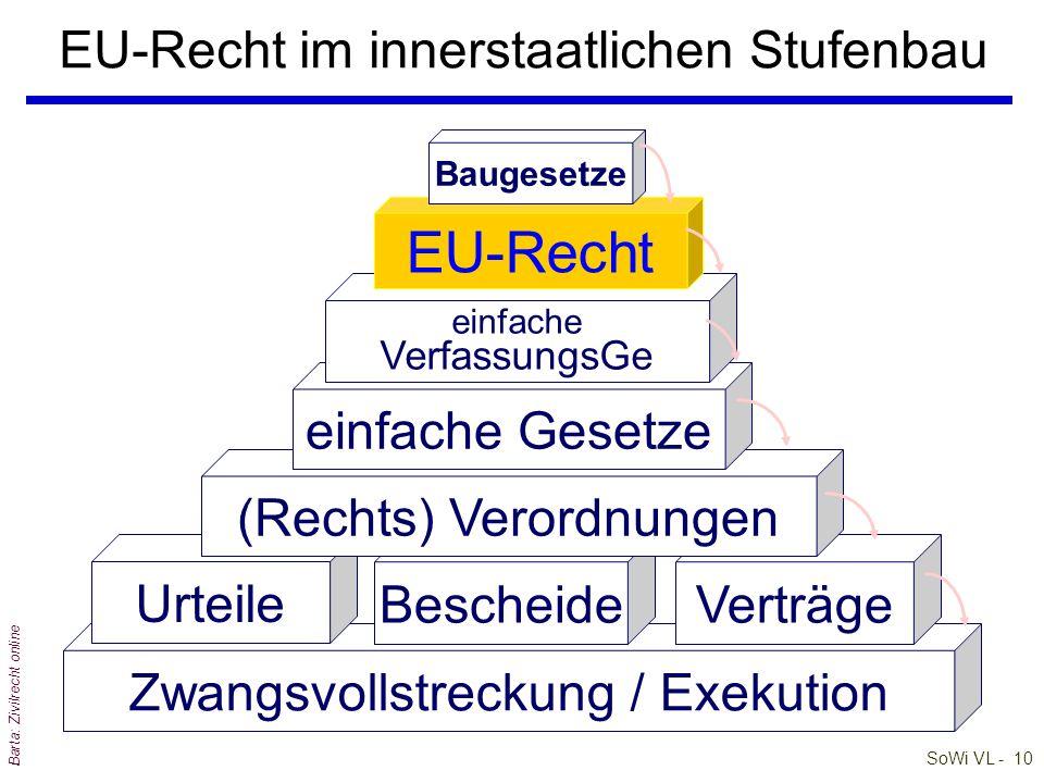 EU-Recht im innerstaatlichen Stufenbau