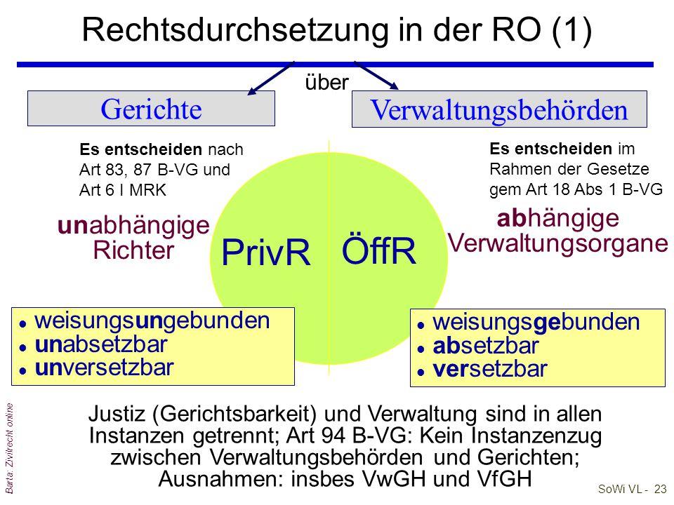 Rechtsdurchsetzung in der RO (1)