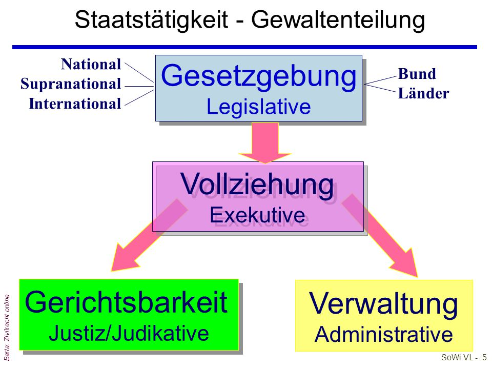 Staatstätigkeit - Gewaltenteilung