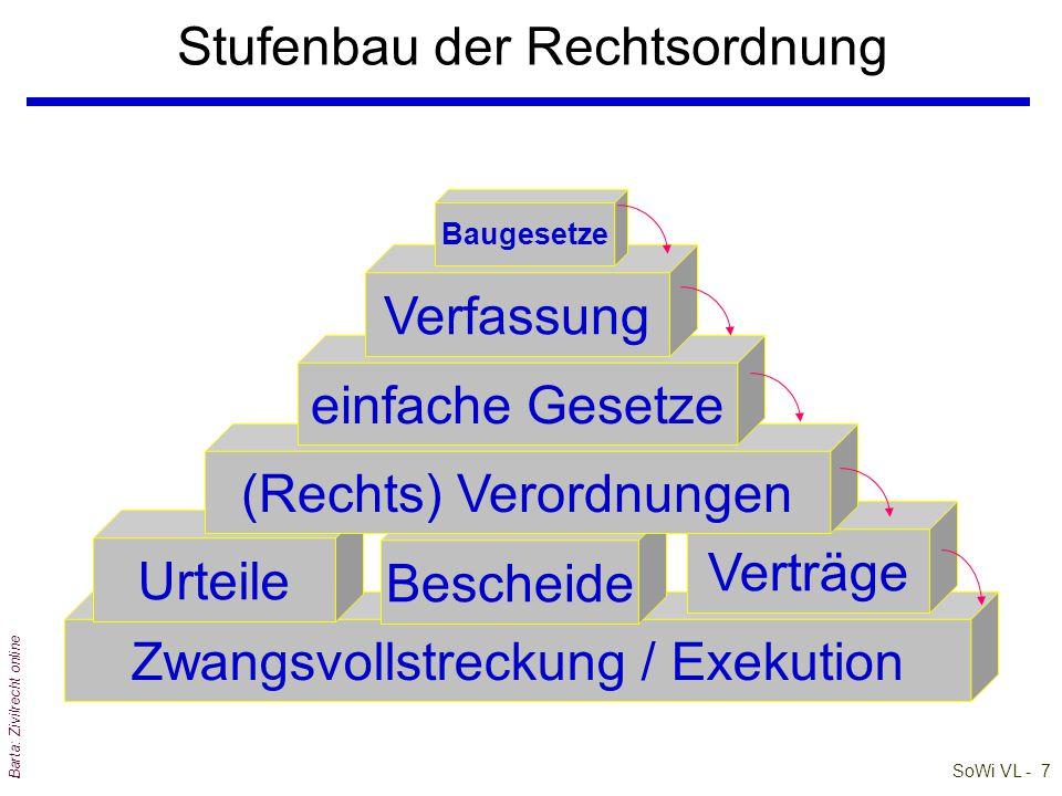 Stufenbau der Rechtsordnung