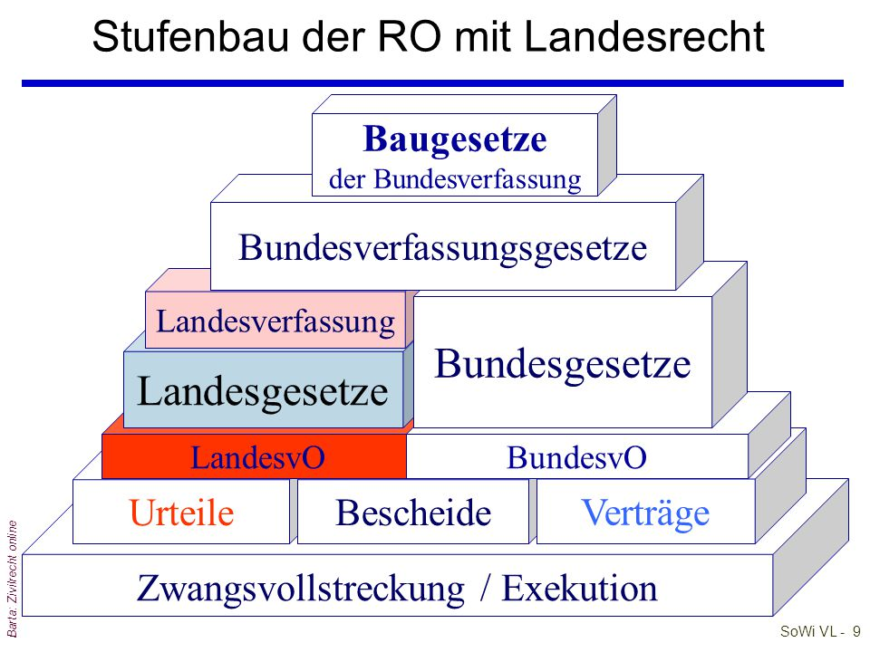 Stufenbau der RO mit Landesrecht