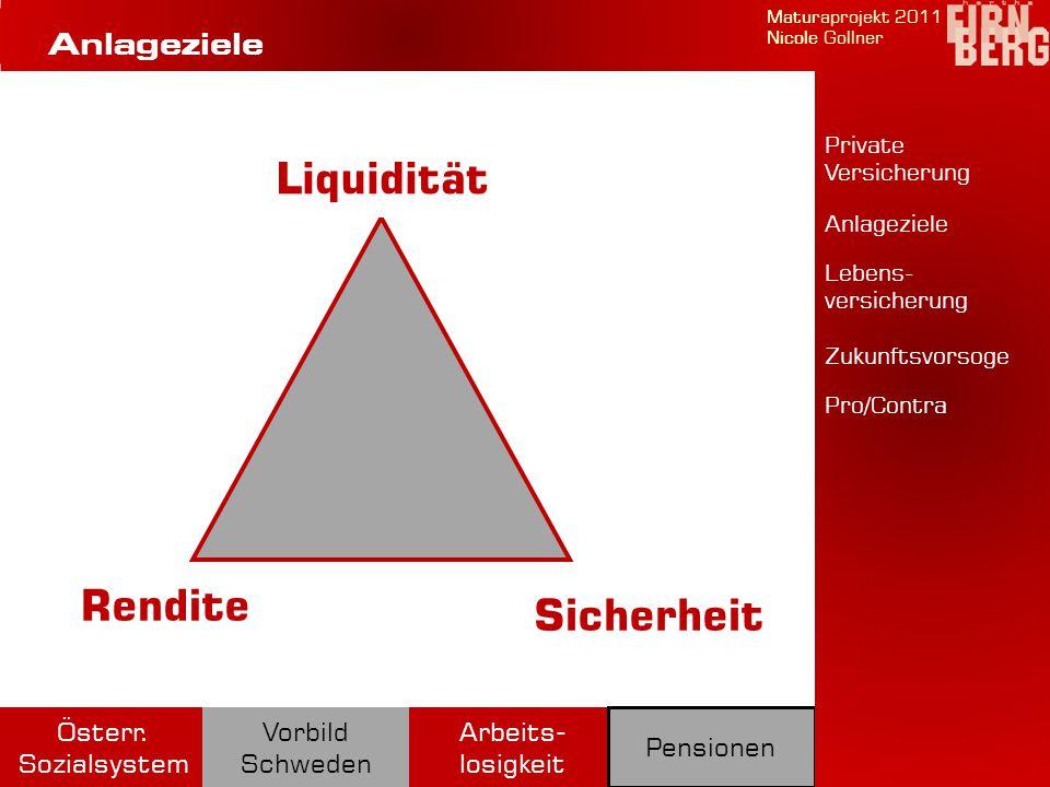 Liquidität Sicherheit Rendite