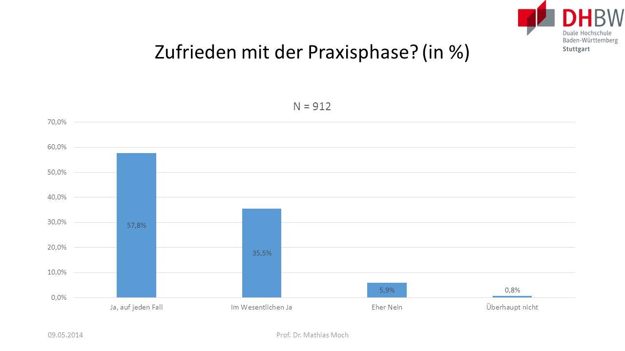 Zufrieden mit der Praxisphase (in %)