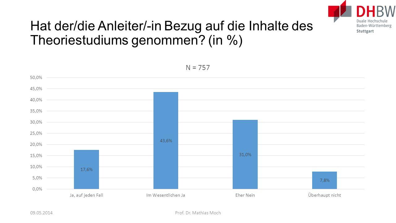 Hat der/die Anleiter/-in Bezug auf die Inhalte des Theoriestudiums genommen (in %)