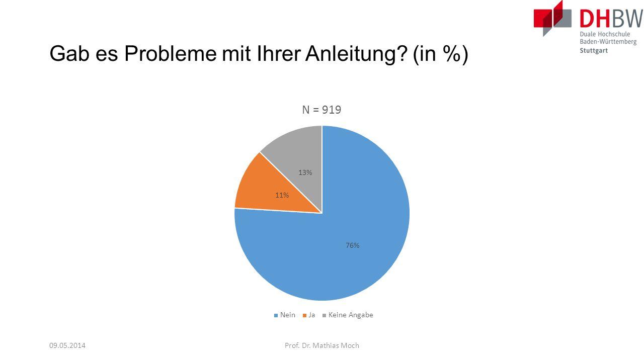 Gab es Probleme mit Ihrer Anleitung (in %)