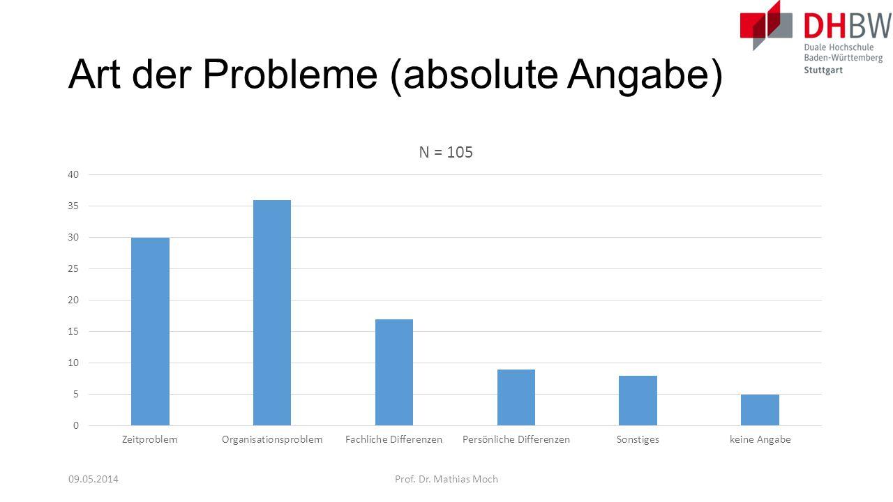 Art der Probleme (absolute Angabe)