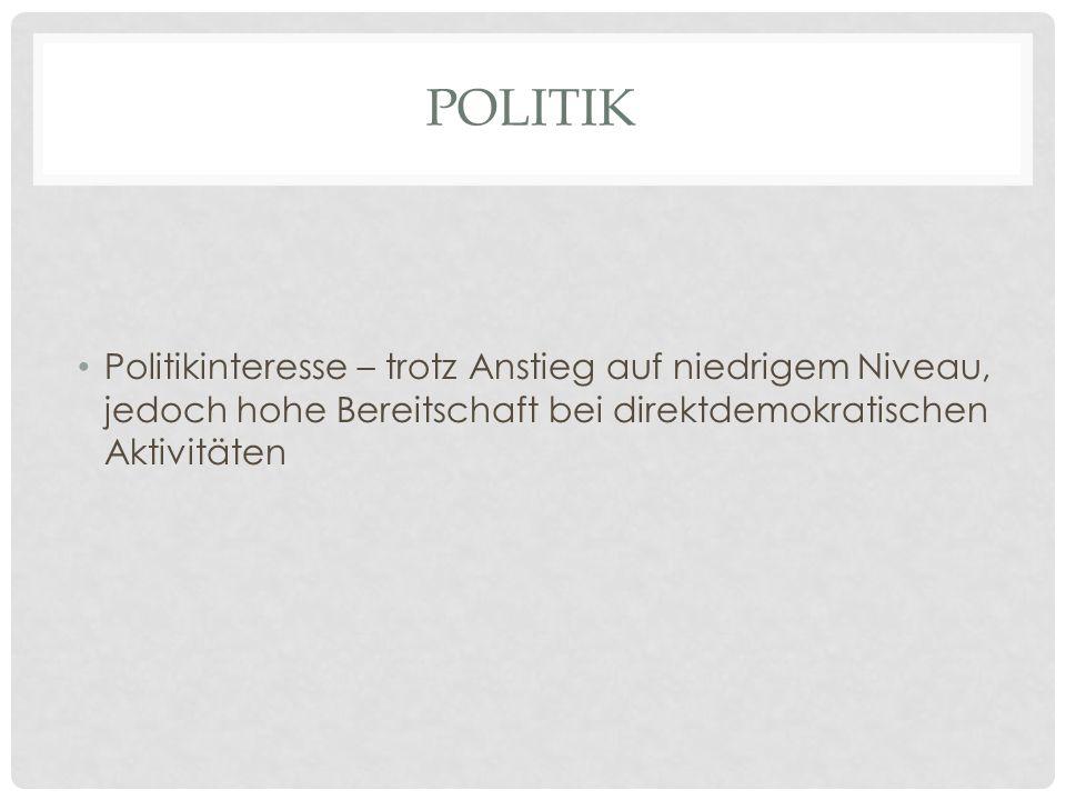 Politik Politikinteresse – trotz Anstieg auf niedrigem Niveau, jedoch hohe Bereitschaft bei direktdemokratischen Aktivitäten.