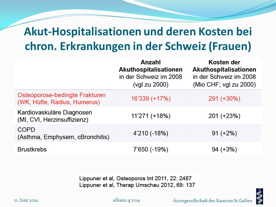 Akut-Hospitalisationen und deren Kosten bei chron